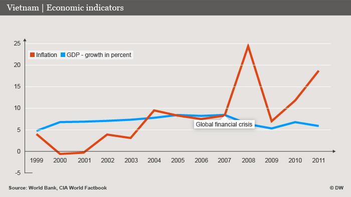 Vietnam Economic Indicators