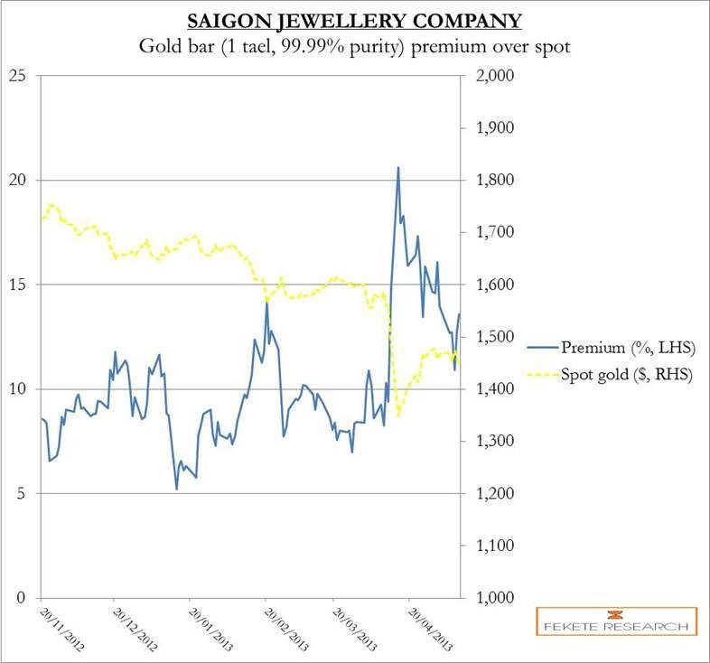 Vietname-premium-on-gold