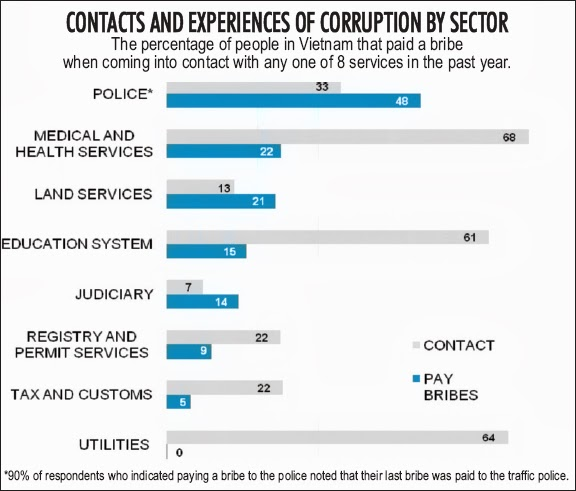 corruption by sector