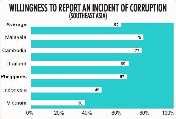 willingness to report corruption